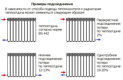 Способы подключения радиаторов отопления к системе отопления.