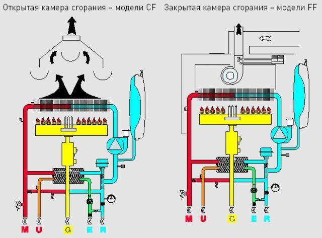 Схема котлов с открытой и закрытой камерой сгорания.