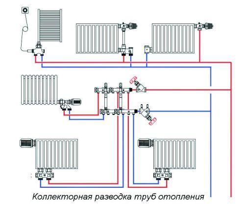 Лучевая схема системы отопление. В этой схеме используются распределительные коллекторы, а приборы отопления подключаются индивидуально.